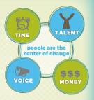 2014.03.21.Time.talent.voice.money